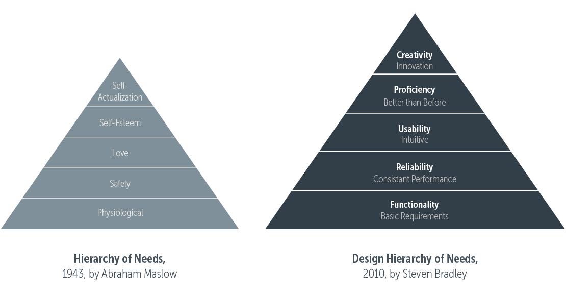 product design principles