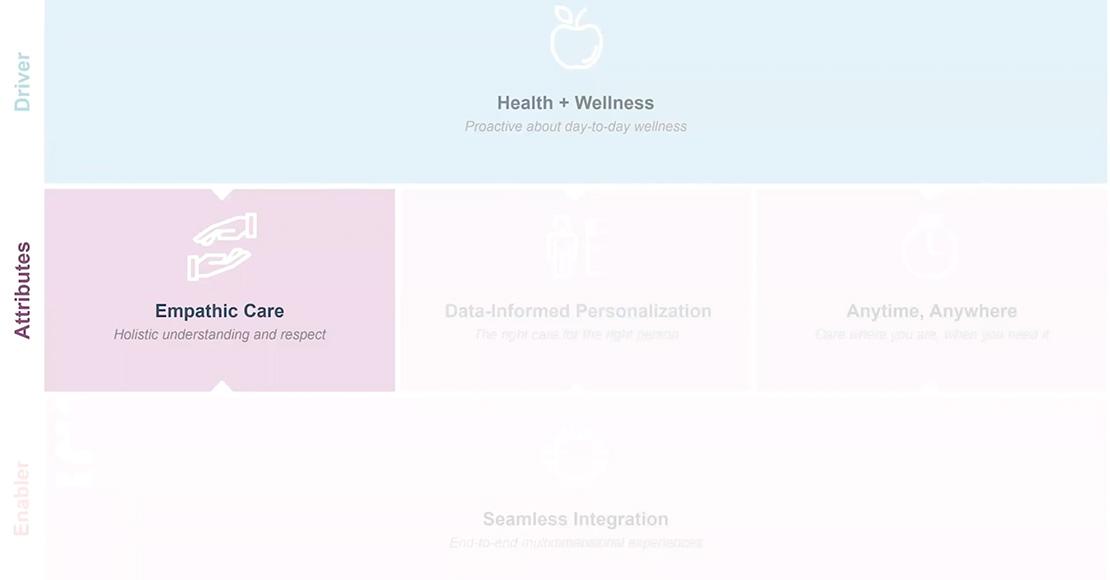 Framework for Strategic Innovation: Health + Wellness
