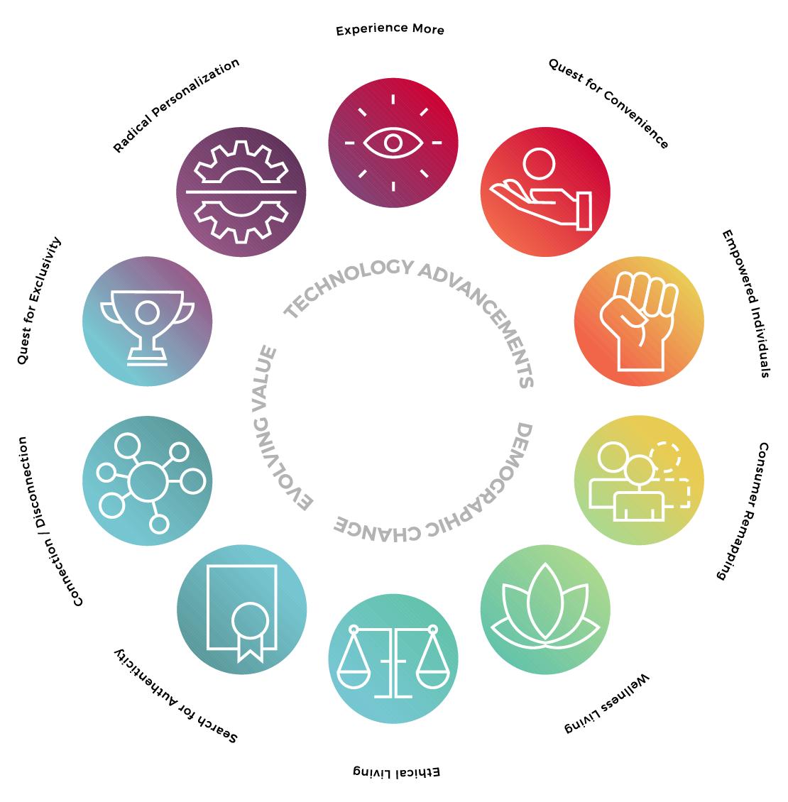 Bresslergroup's consumer megatrends framework