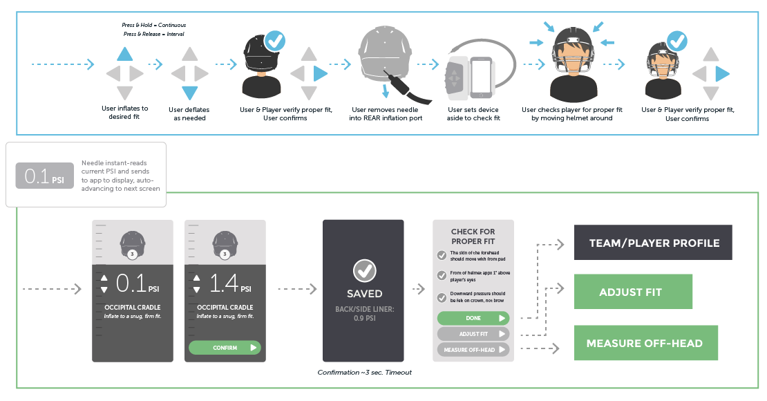 A digital-physical workflow for HelmetFit, an app-controlled helmet-inflation system