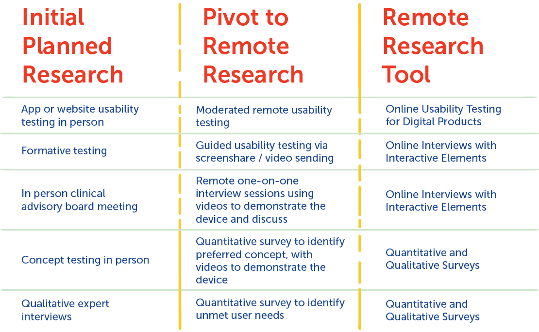 Pivoting from in-person to remote research methods