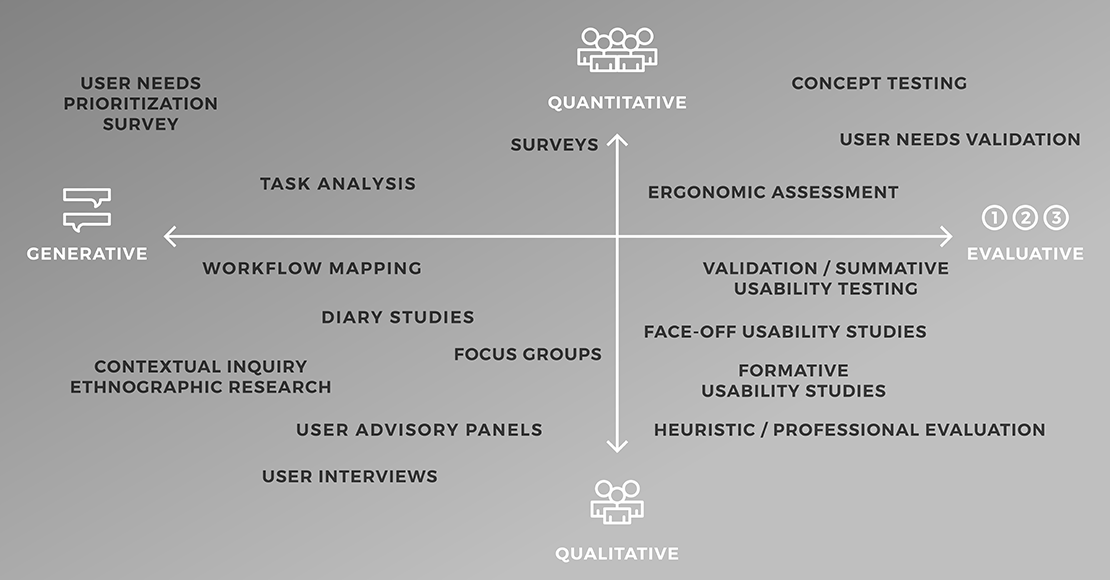 High-level overview of some of the user research methods used during the design process