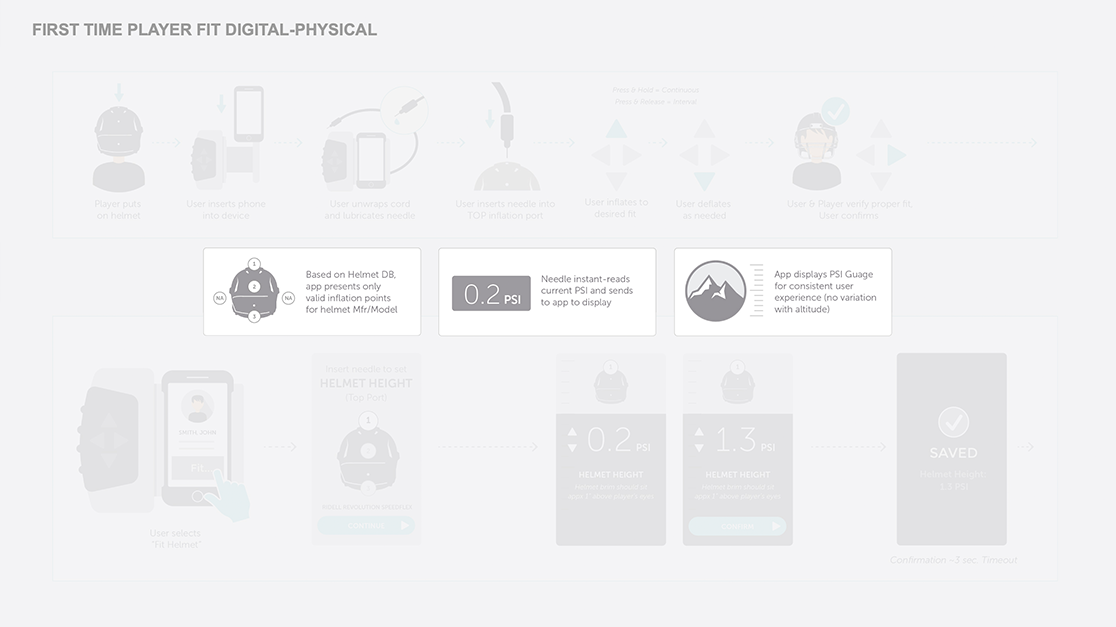 Helmet fit's digital-physical workflow: first-time player fit digital-physical