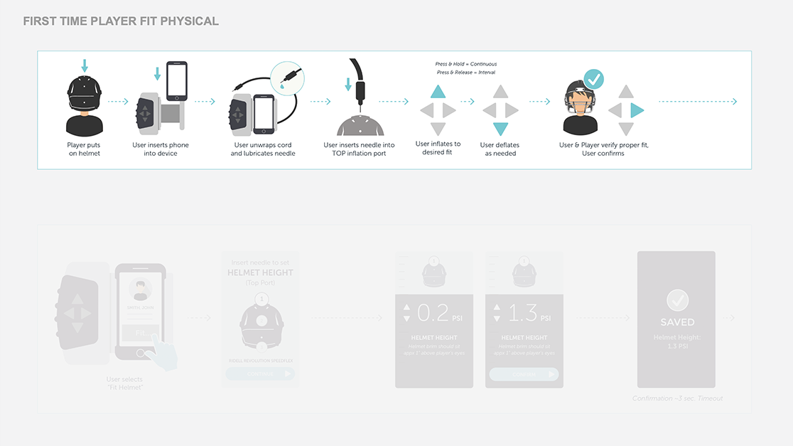 Helmet fit's digital-physical workflow: first-time player fit physical