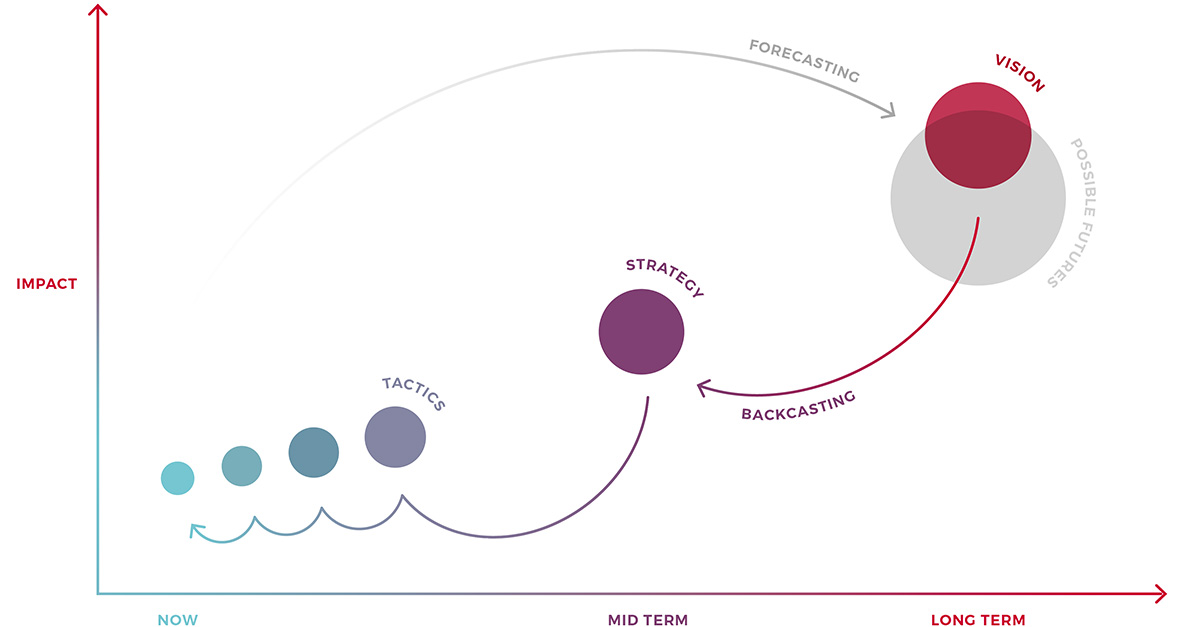 Forecasting and backcasting for visionary product strategy